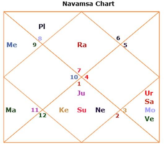 Saturn In Navamsa Chart